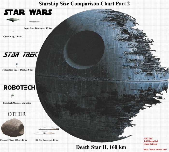 Size of the Death Star