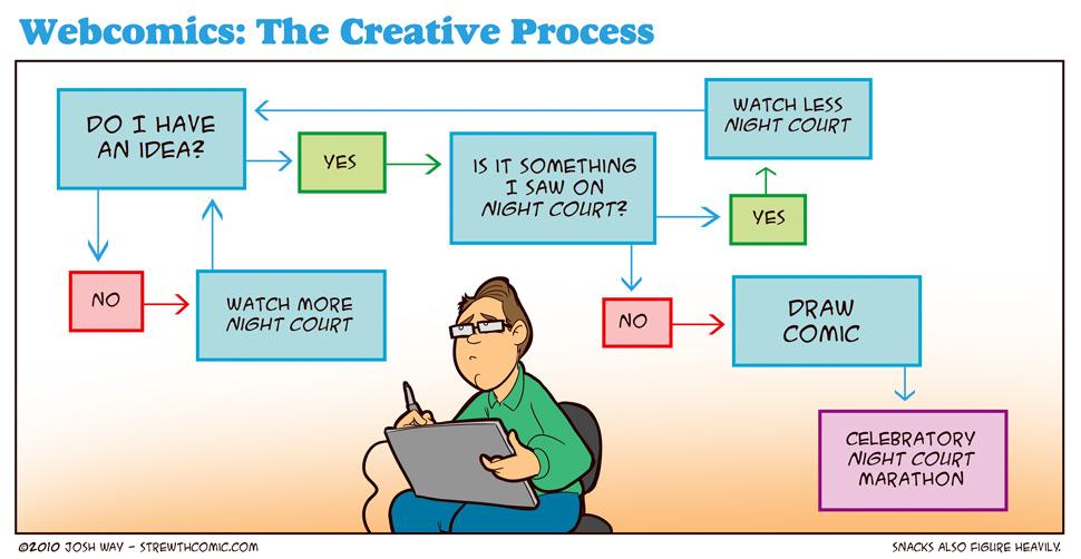 Webcomic Process