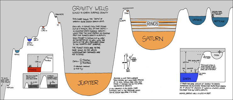 Gravity by xkcd